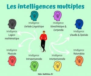 intelligences multiples coach pnl à Lille